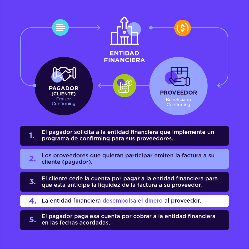 ¿Cómo funciona el confirming en Chile?
