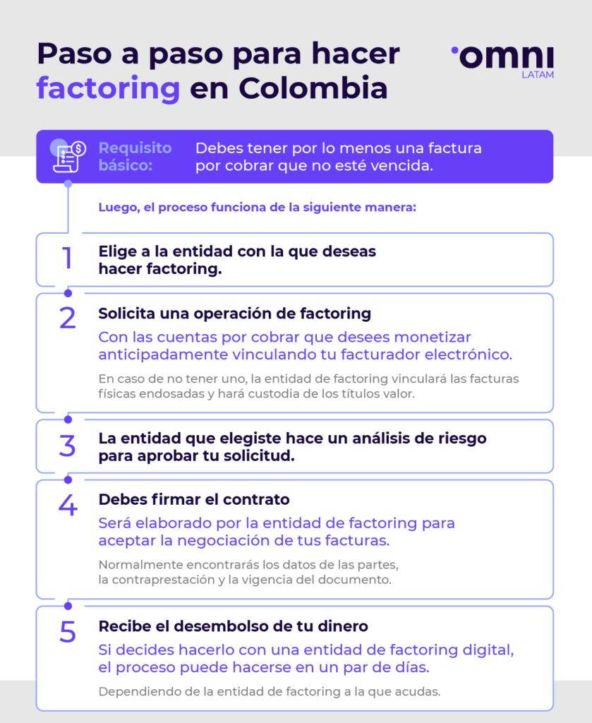 Paso a paso de cómo funciona el factoring en Colombia.