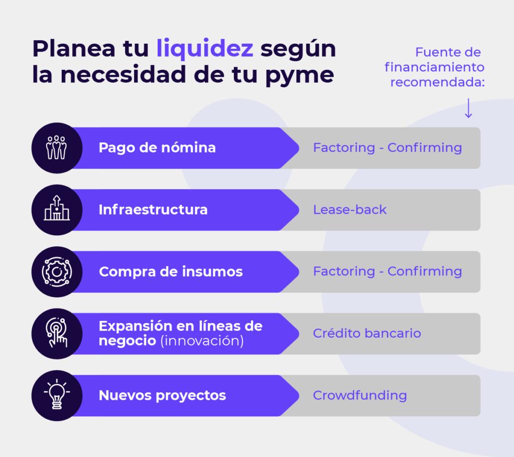 Fuentes de financiamiento para liquidez inmediata en tu pyme.